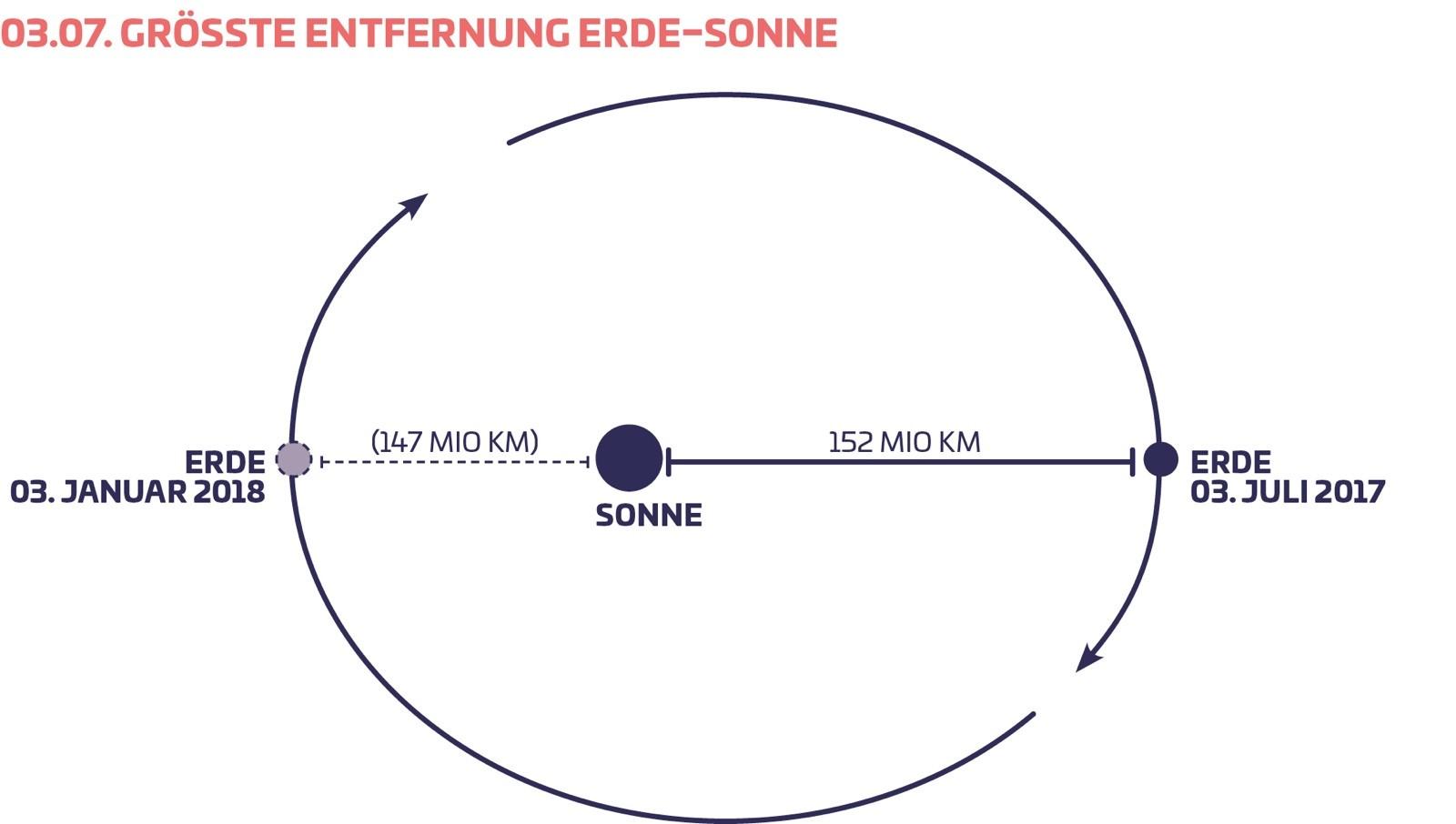Entfernung Erde