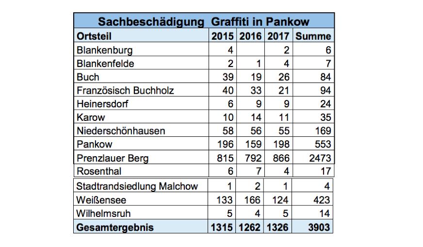 Graffiti Pankow komplett